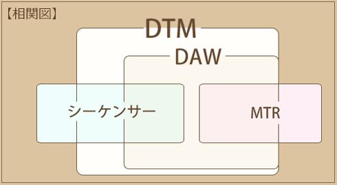 DTMとDAWの違い
