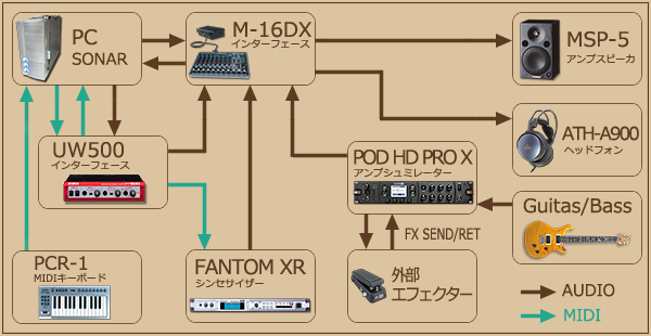 DTM DAW 接続図