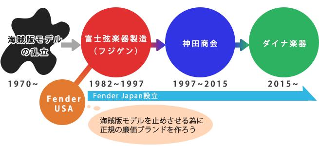 FenderJapan歴史