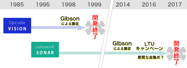 gibsonの悪の所業